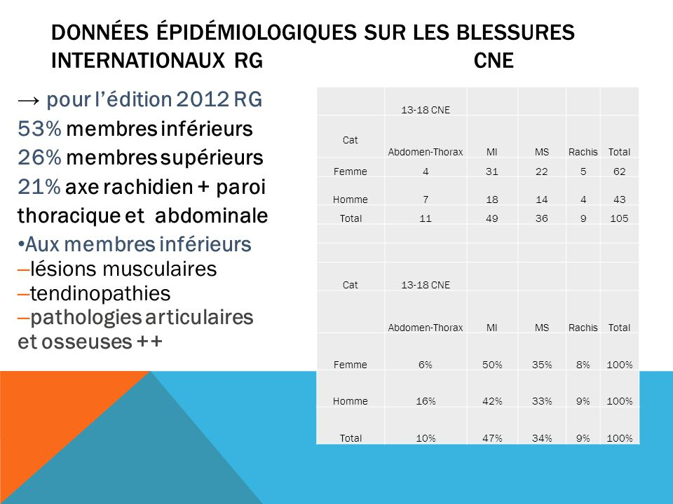 données épidémiologiques sur les blessures Internationaux RG CNE