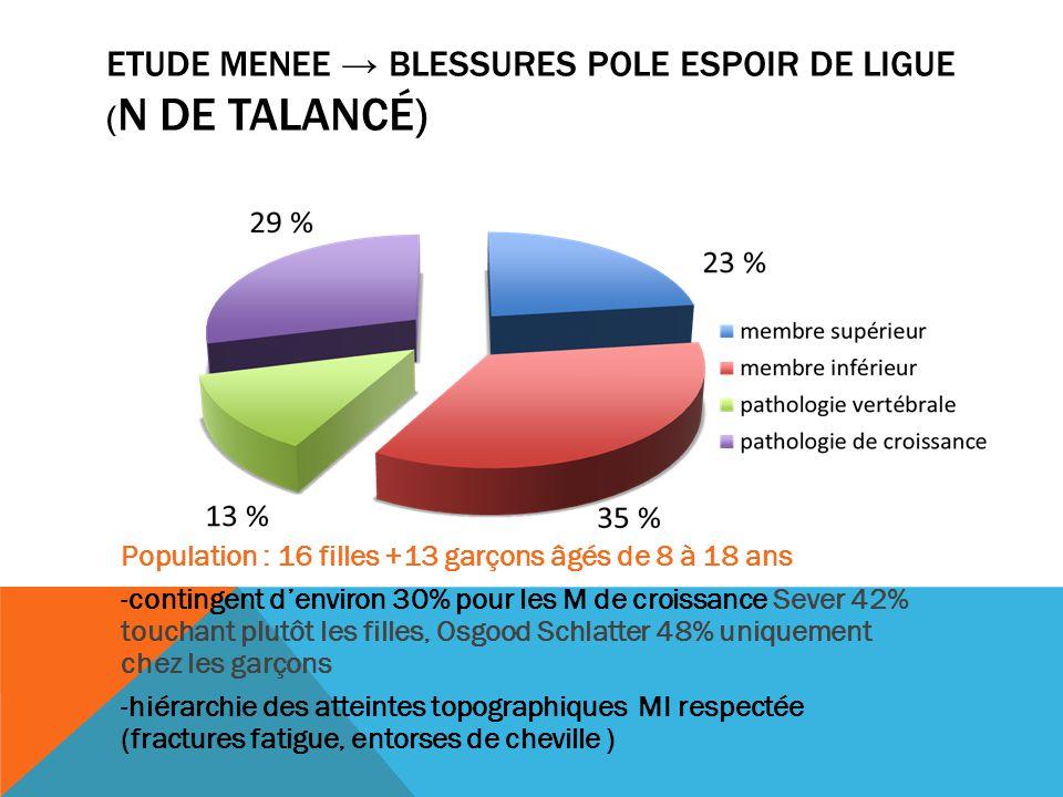 ETUDE MENEE → Blessures pole espoir de ligue (N de Talancé)