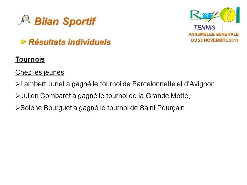 Bilan Sportif Résultats individuels Tournois Chez les jeunes