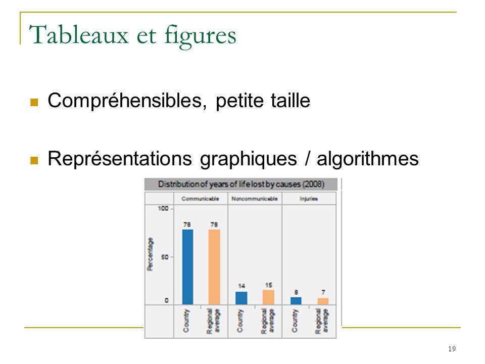 Tableaux et figures Compréhensibles, petite taille