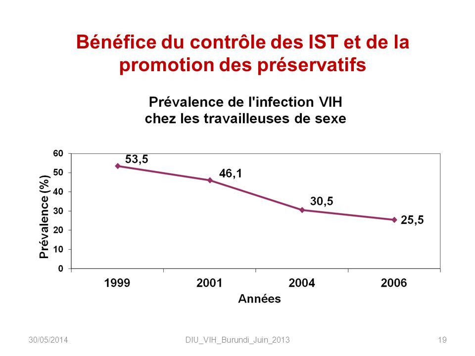 Bénéfice du contrôle des IST et de la promotion des préservatifs