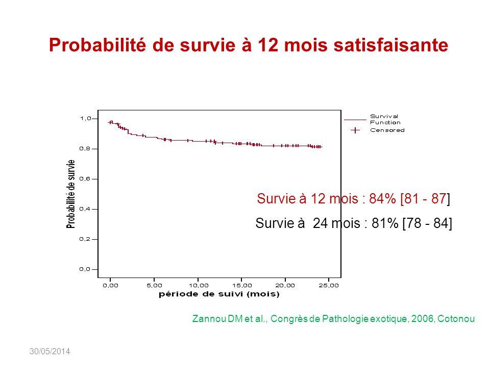 Probabilité de survie à 12 mois satisfaisante