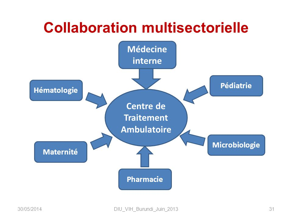 Collaboration multisectorielle