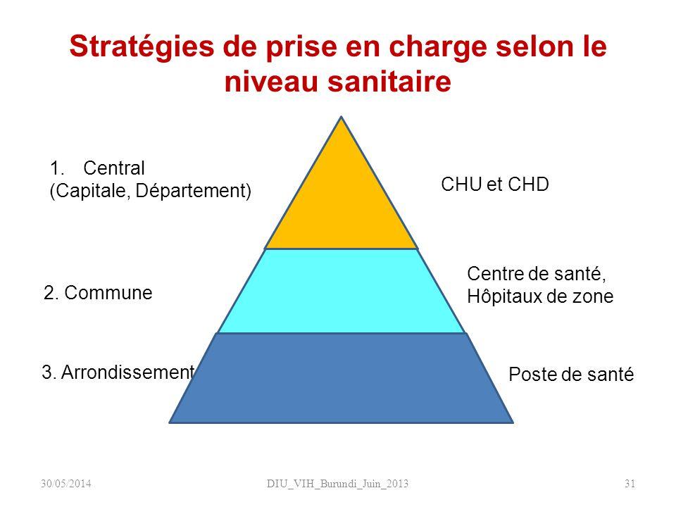 Stratégies de prise en charge selon le niveau sanitaire