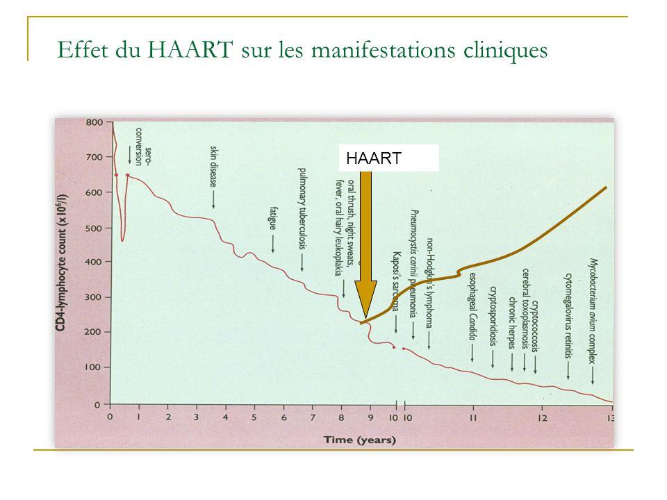 Effet du HAART sur les manifestations cliniques
