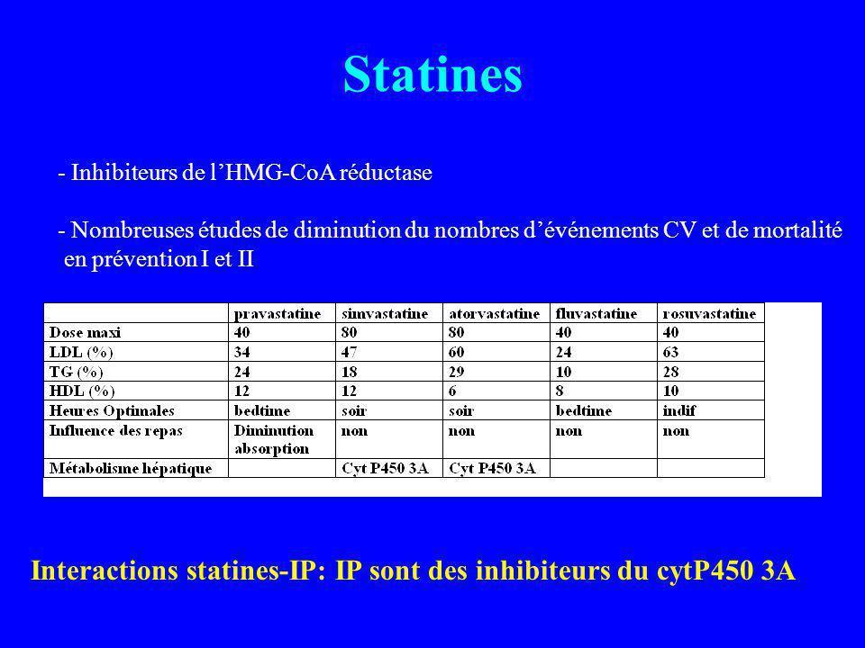 Statines - Inhibiteurs de l'HMG-CoA réductase. - Nombreuses études de diminution du nombres d'événements CV et de mortalité.