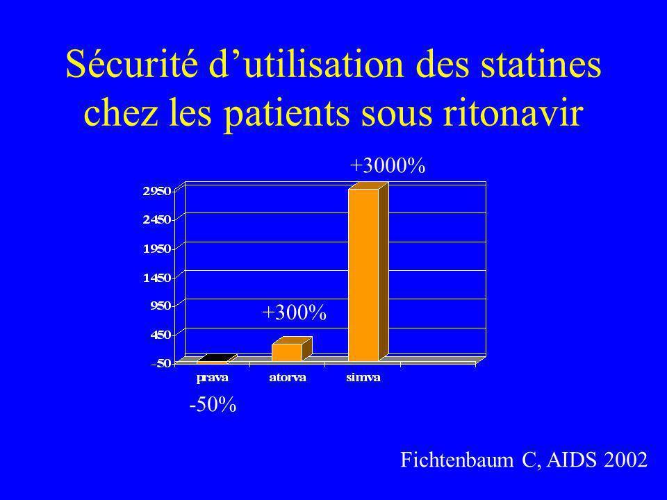 Sécurité d'utilisation des statines chez les patients sous ritonavir