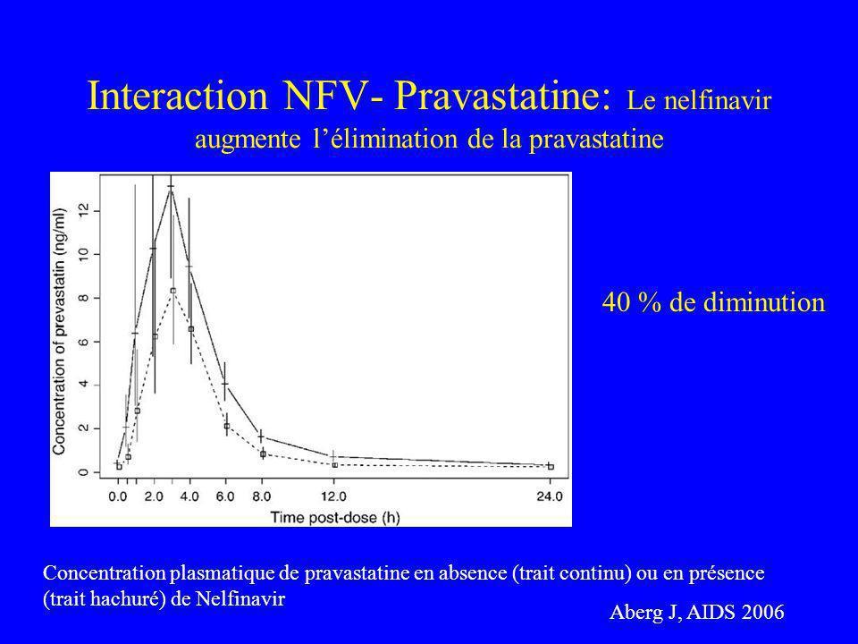 Interaction NFV- Pravastatine: Le nelfinavir augmente l'élimination de la pravastatine