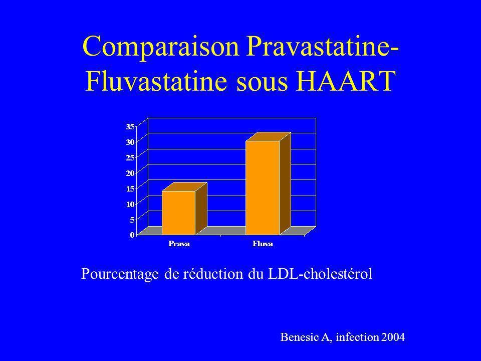 Comparaison Pravastatine- Fluvastatine sous HAART