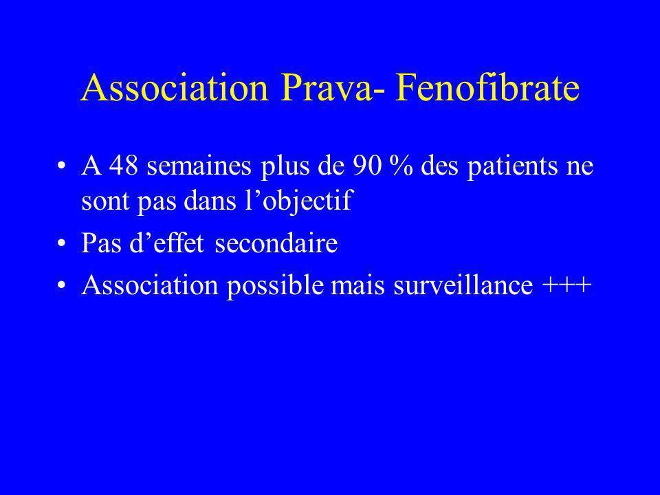 Association Prava- Fenofibrate