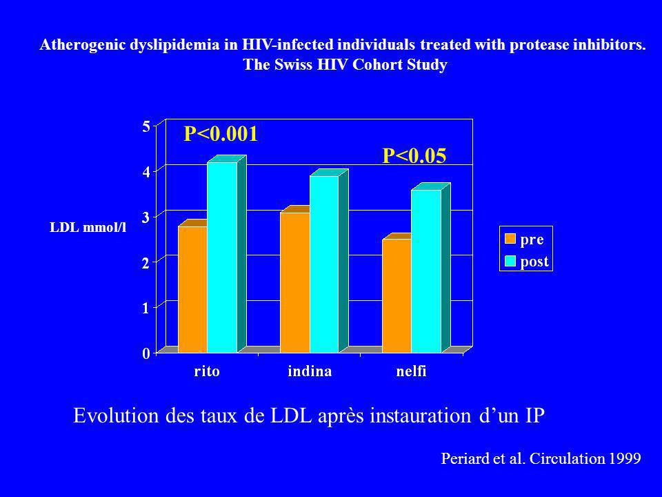 The Swiss HIV Cohort Study