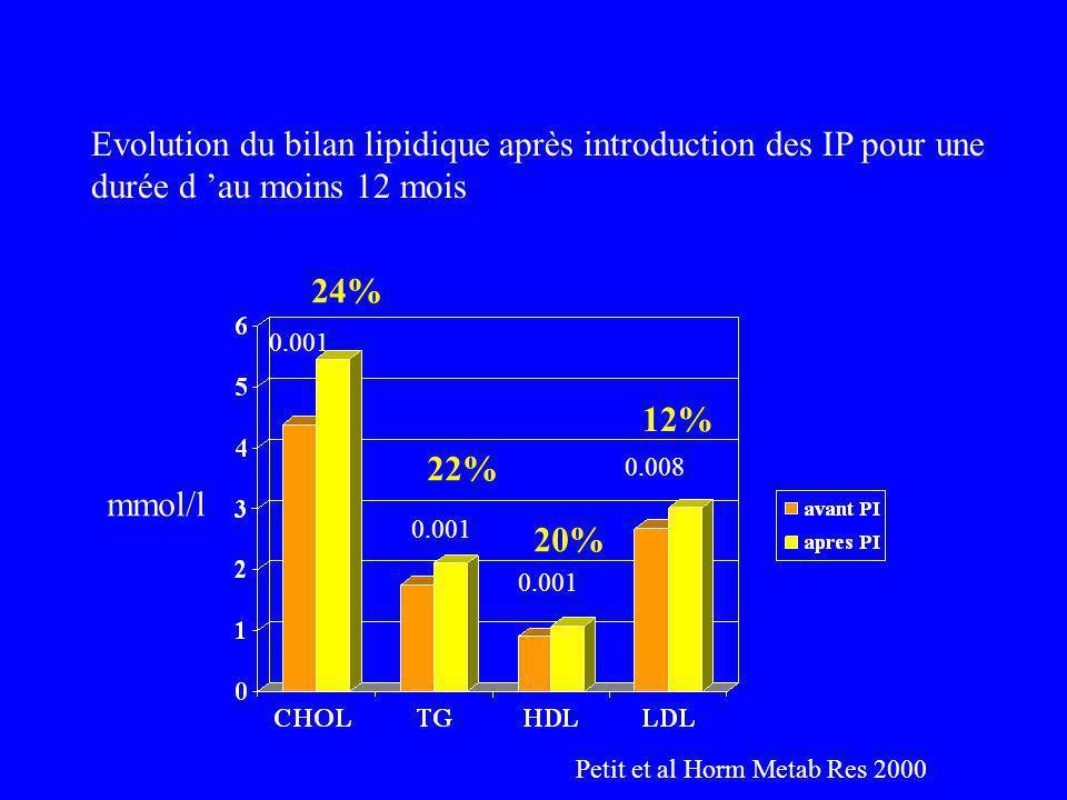 Evolution du bilan lipidique après introduction des IP pour une