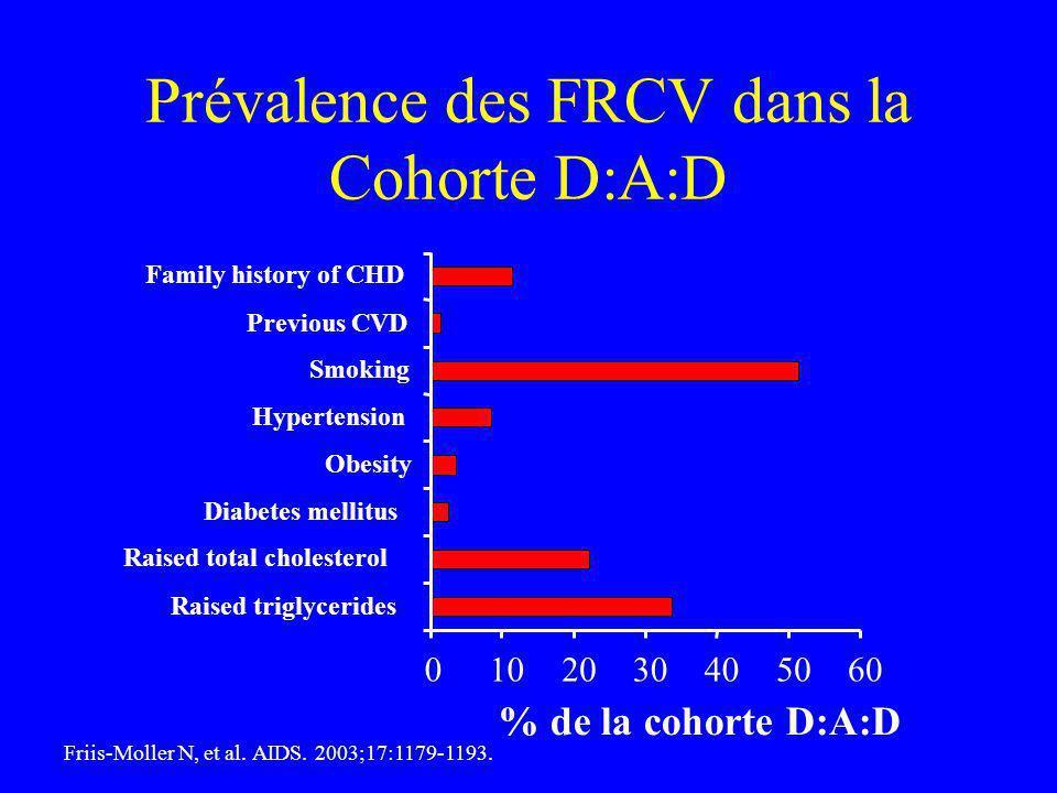Prévalence des FRCV dans la Cohorte D:A:D