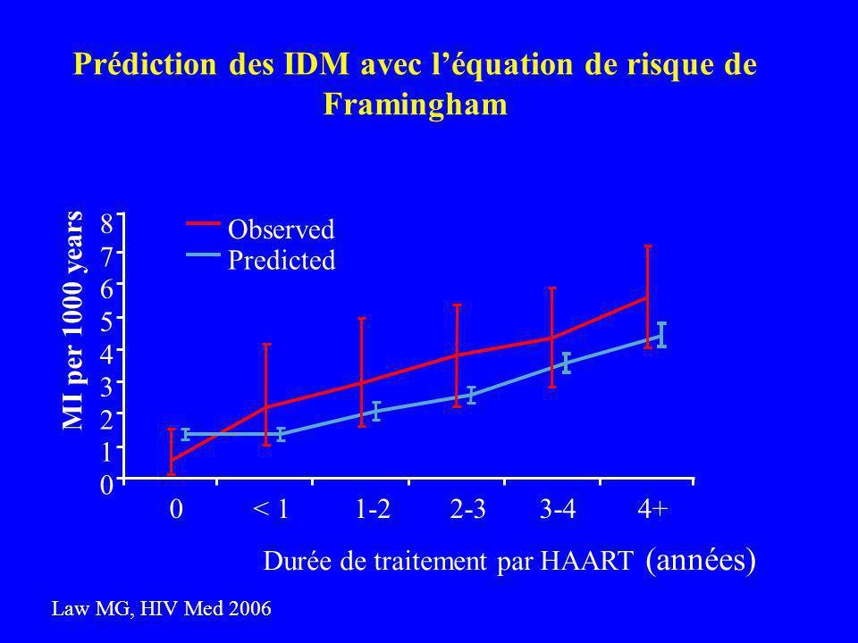Prédiction des IDM avec l'équation de risque de Framingham