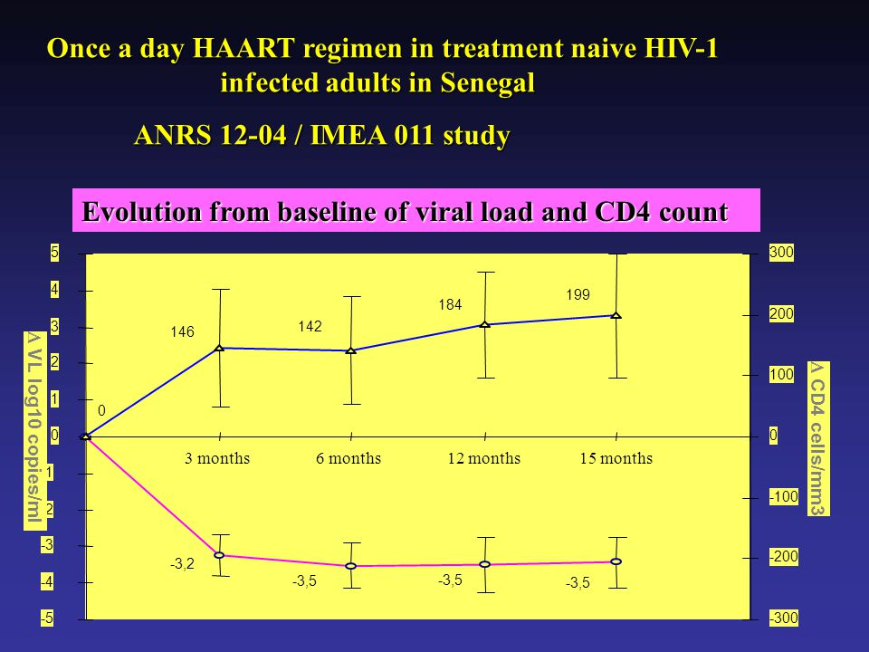 Evolution from baseline of viral load and CD4 count