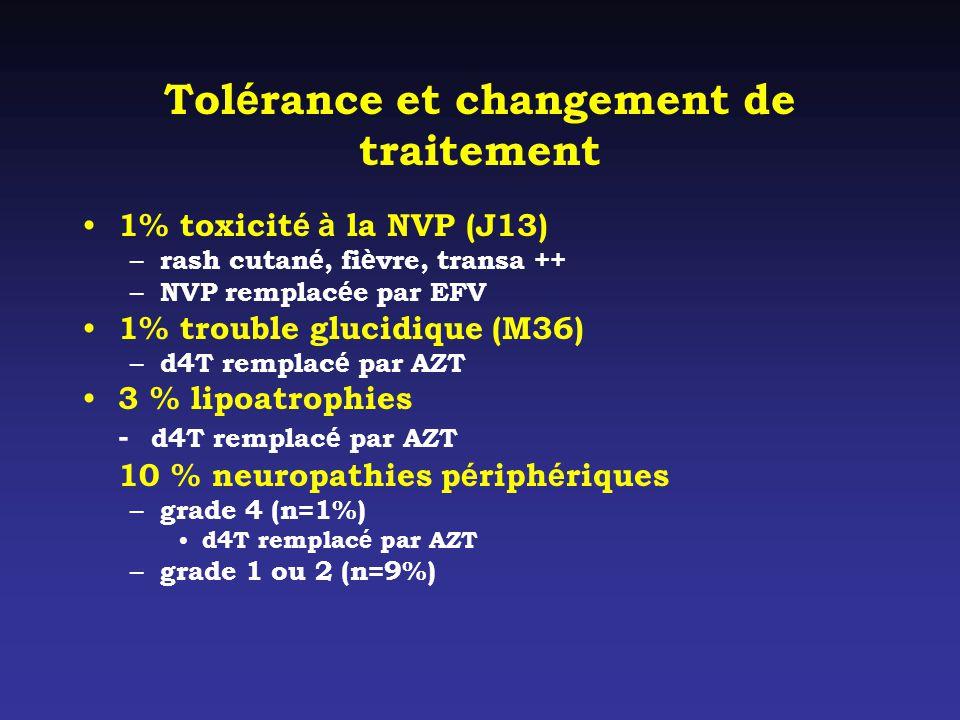 Tolérance et changement de traitement
