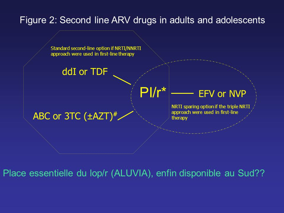PI/r* Figure 2: Second line ARV drugs in adults and adolescents