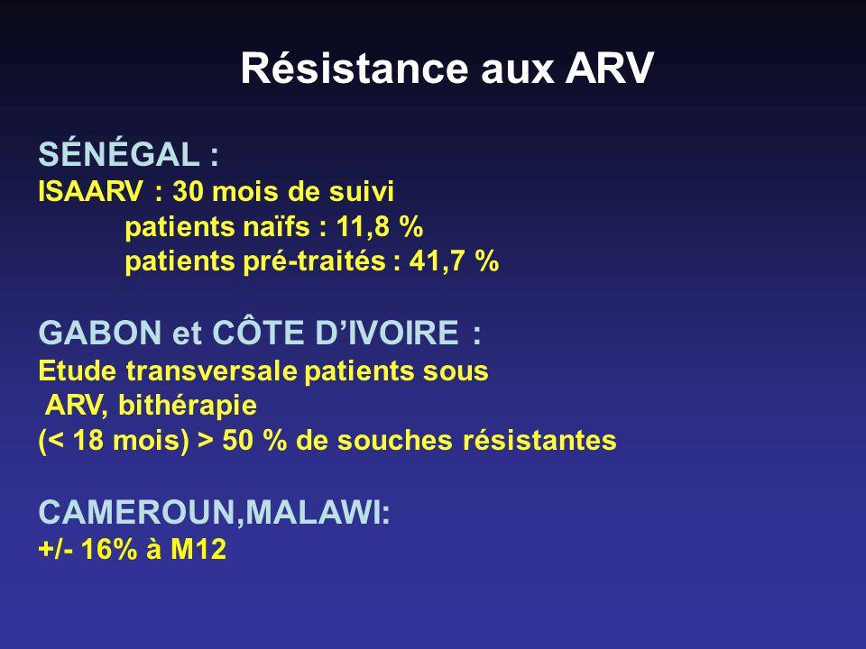 Résistance aux ARV SÉNÉGAL : GABON et CÔTE D'IVOIRE : CAMEROUN,MALAWI: