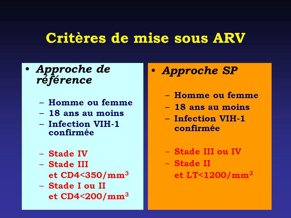Critères de mise sous ARV