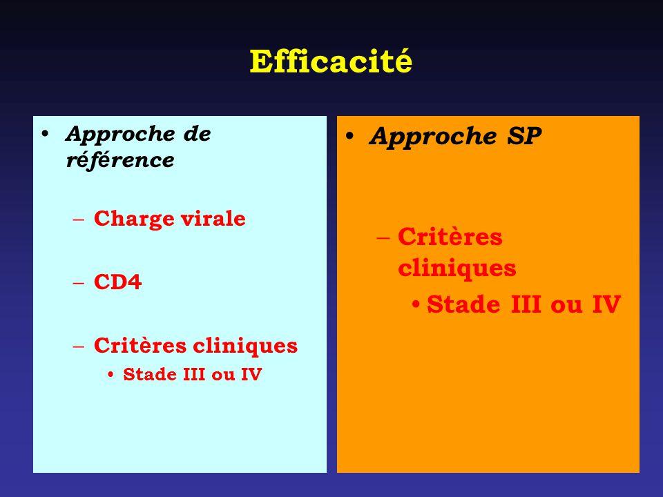 Efficacité Approche SP Critères cliniques Stade III ou IV
