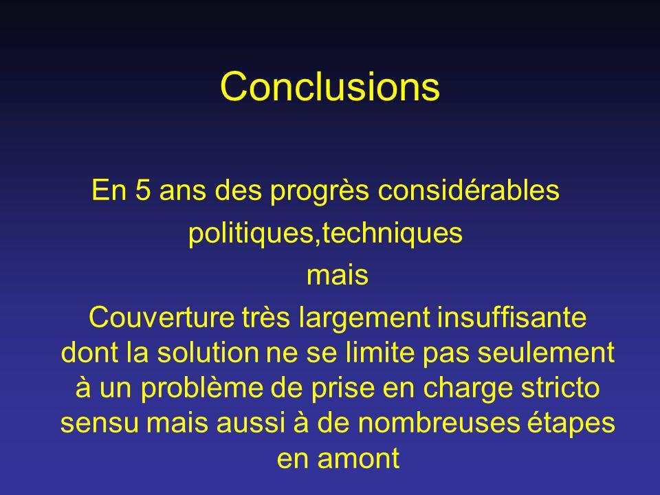 Conclusions En 5 ans des progrès considérables politiques,techniques