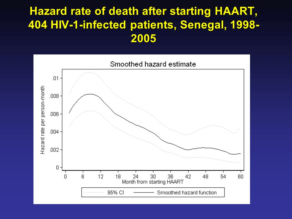 Hazard rate of death after starting HAART, 404 HIV-1-infected patients, Senegal, 1998-2005