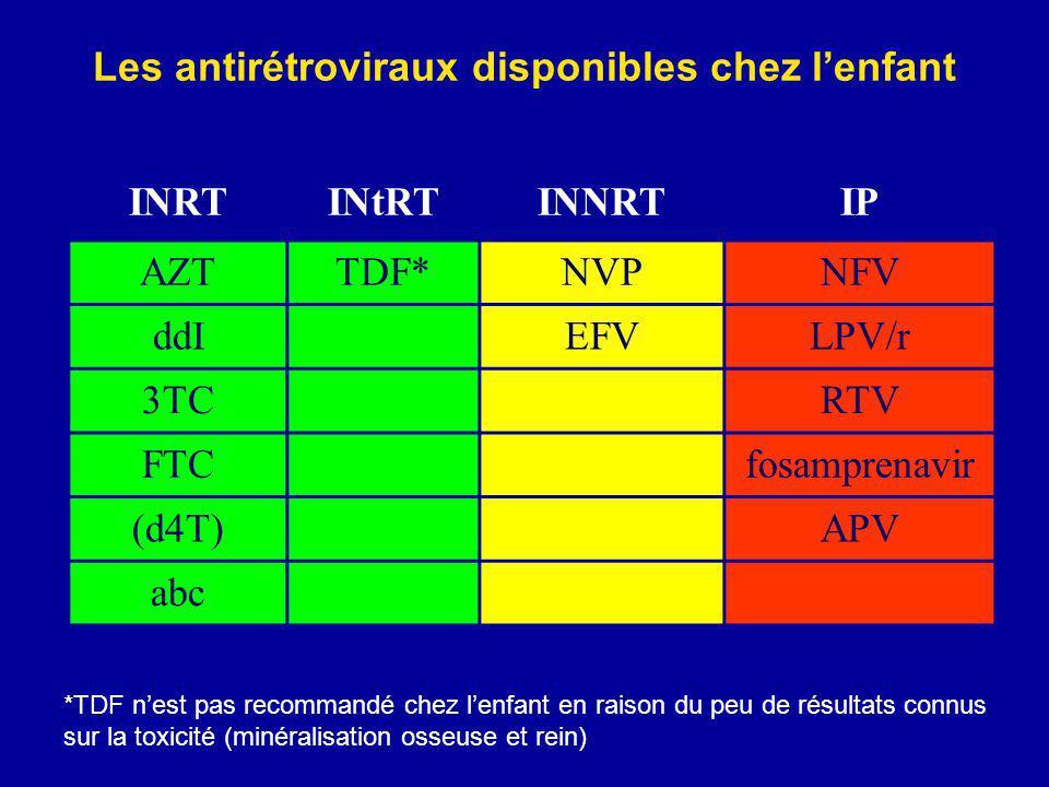 Les antirétroviraux disponibles chez l'enfant