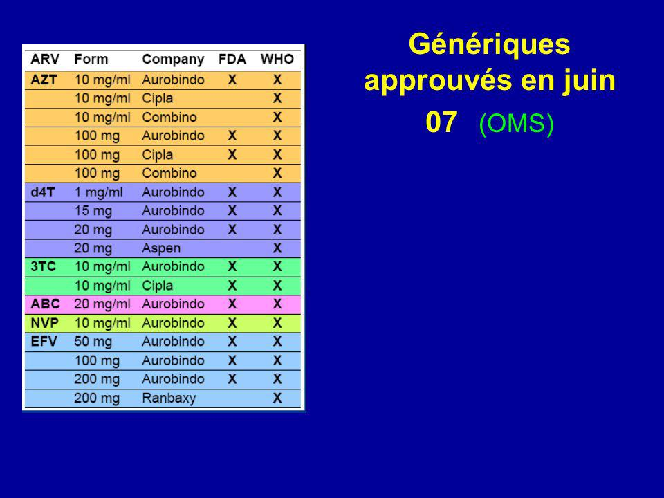 Génériques approuvés en juin 07 (OMS)