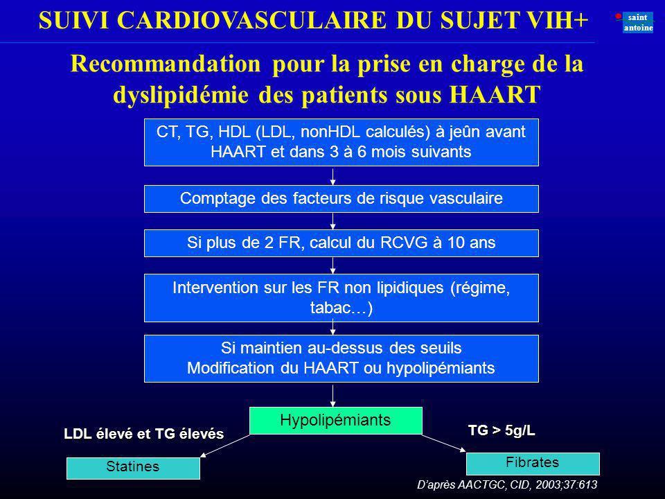 Recommandation pour la prise en charge de la dyslipidémie des patients sous HAART