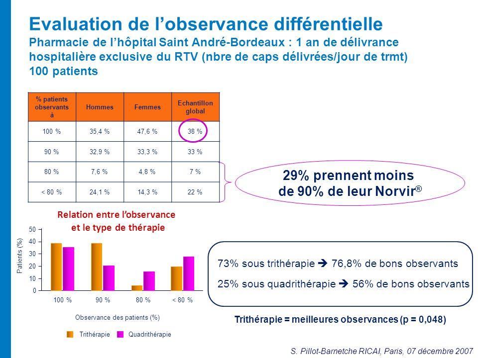 Evaluation de l'observance différentielle Pharmacie de l'hôpital Saint André-Bordeaux : 1 an de délivrance hospitalière exclusive du RTV (nbre de caps délivrées/jour de trmt) 100 patients