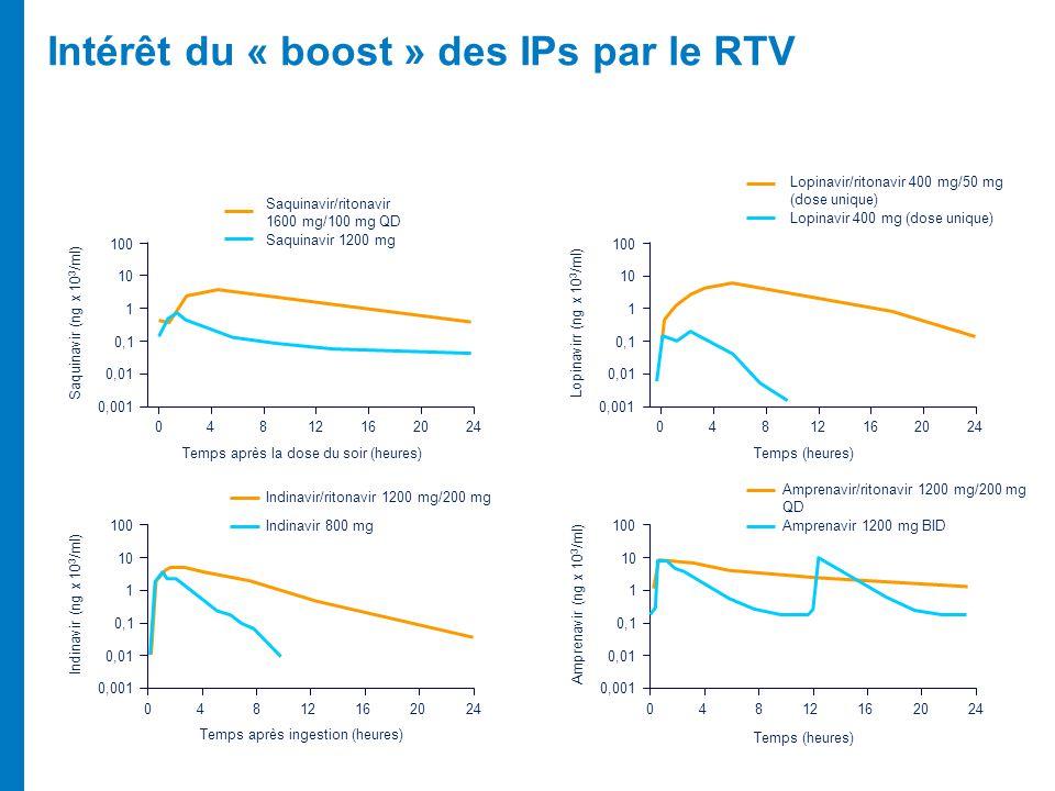 Intérêt du « boost » des IPs par le RTV
