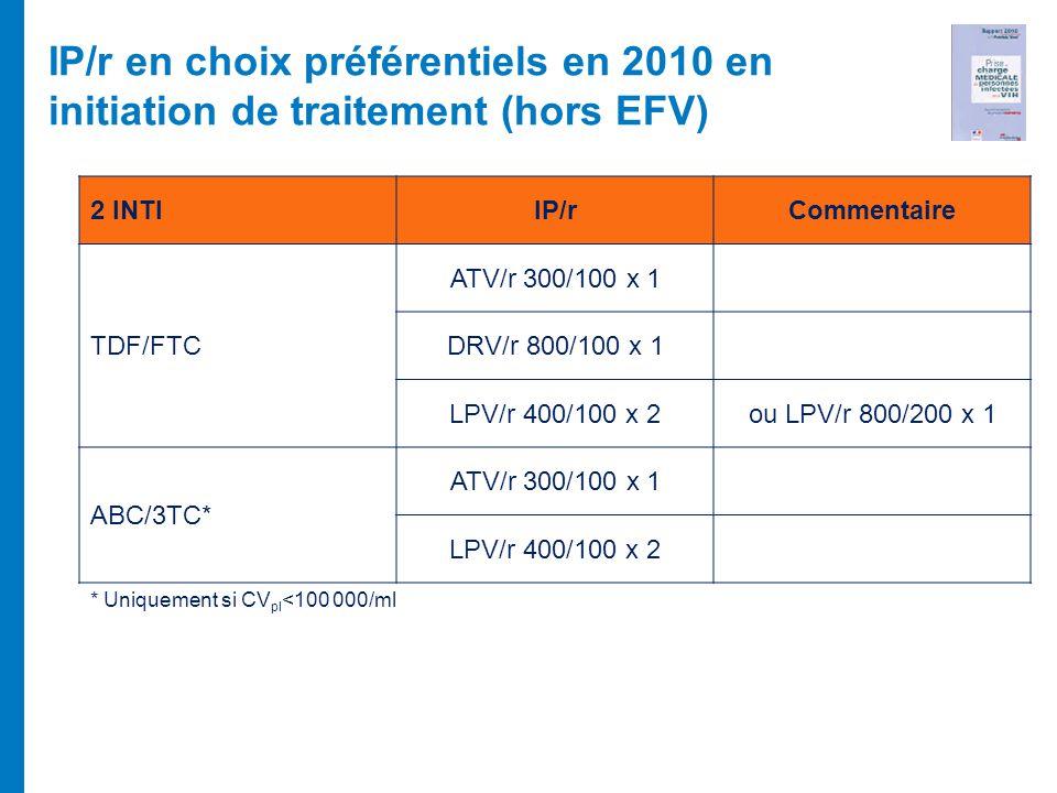 IP/r en choix préférentiels en 2010 en initiation de traitement (hors EFV)