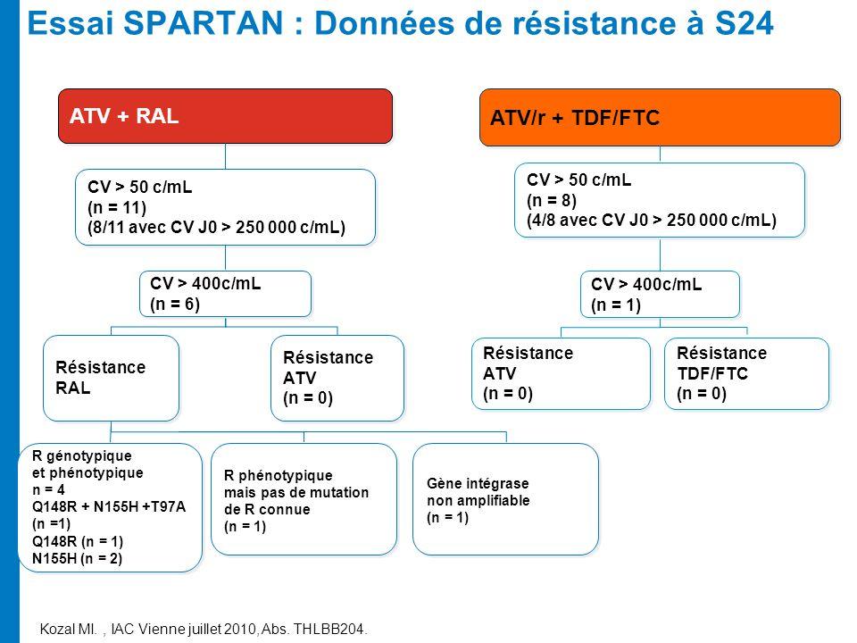 Essai SPARTAN : Données de résistance à S24