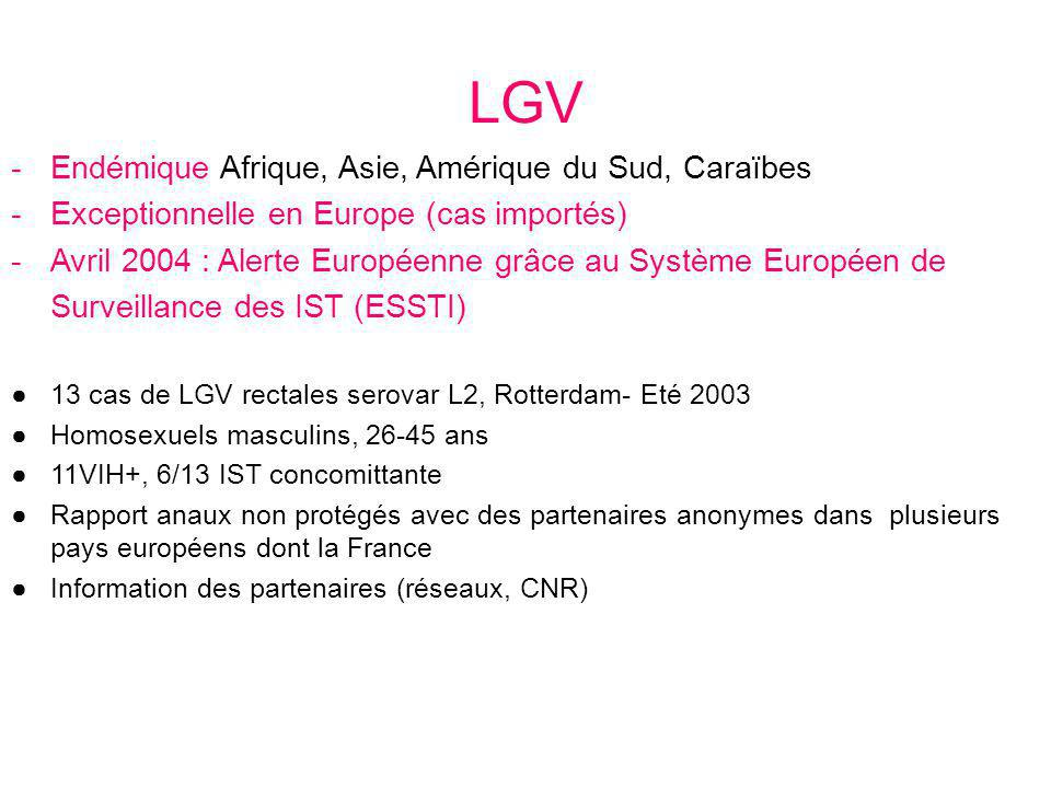 LGV Endémique Afrique, Asie, Amérique du Sud, Caraïbes