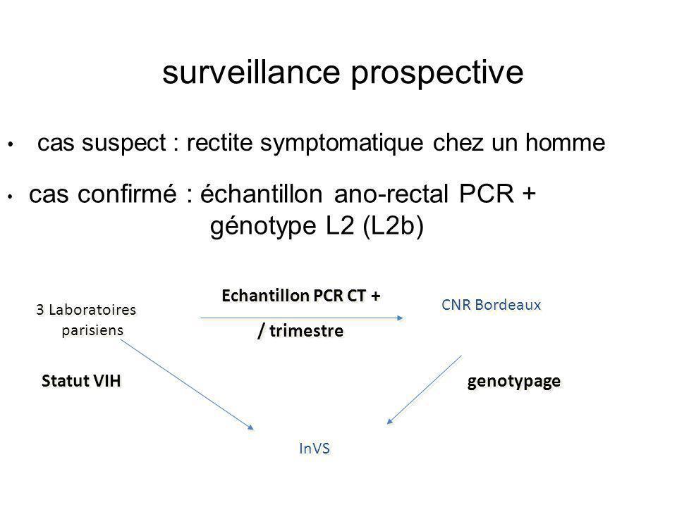 surveillance prospective