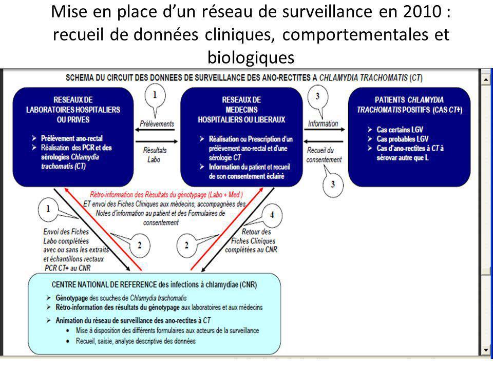 Mise en place d'un réseau de surveillance en 2010 : recueil de données cliniques, comportementales et biologiques