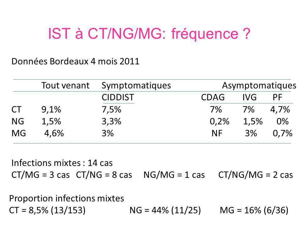 IST à CT/NG/MG: fréquence