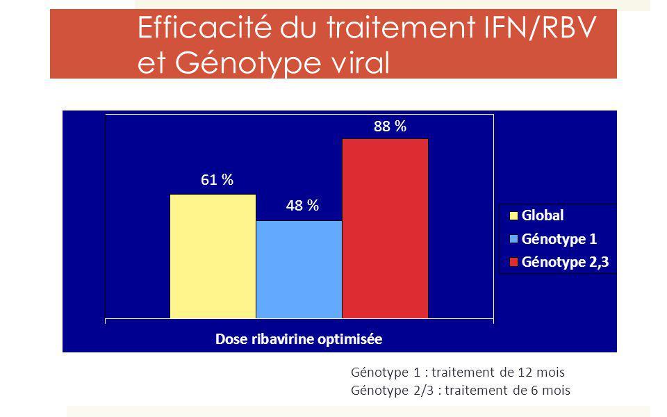 Efficacité du traitement IFN/RBV et Génotype viral