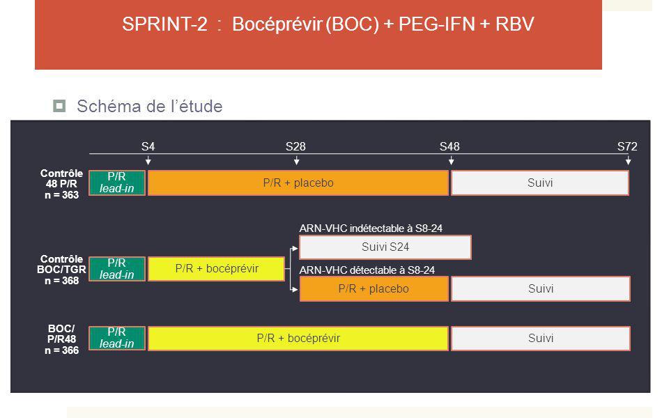 SPRINT-2 : Bocéprévir (BOC) + PEG-IFN + RBV