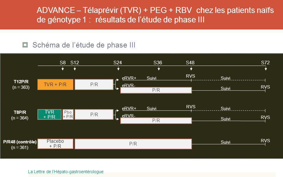 ADVANCE – Télaprévir (TVR) + PEG + RBV chez les patients naïfs de génotype 1 : résultats de l'étude de phase III