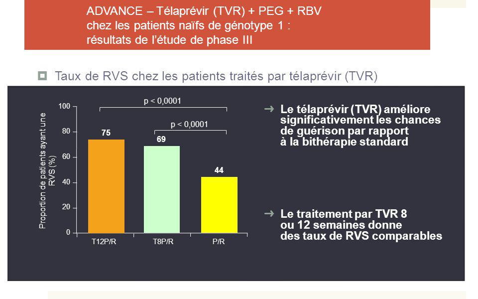 Proportion de patients ayant une RVS (%)
