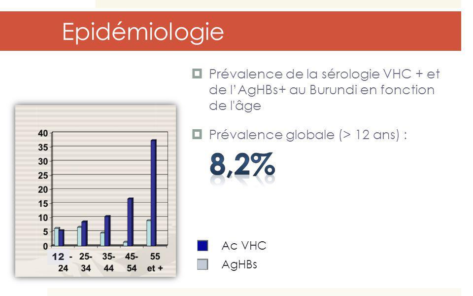 Epidémiologie Prévalence de la sérologie VHC + et de l'AgHBs+ au Burundi en fonction de l âge. Prévalence globale (> 12 ans) :