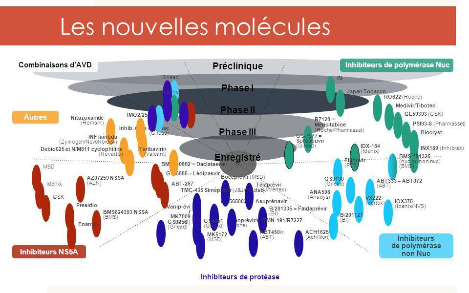 Les nouvelles molécules