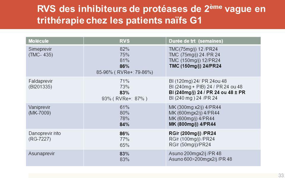 RVS des inhibiteurs de protéases de 2ème vague en trithérapie chez les patients naïfs G1