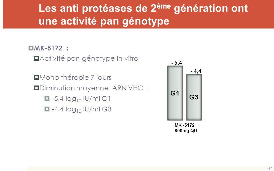 Les anti protéases de 2ème génération ont une activité pan génotype