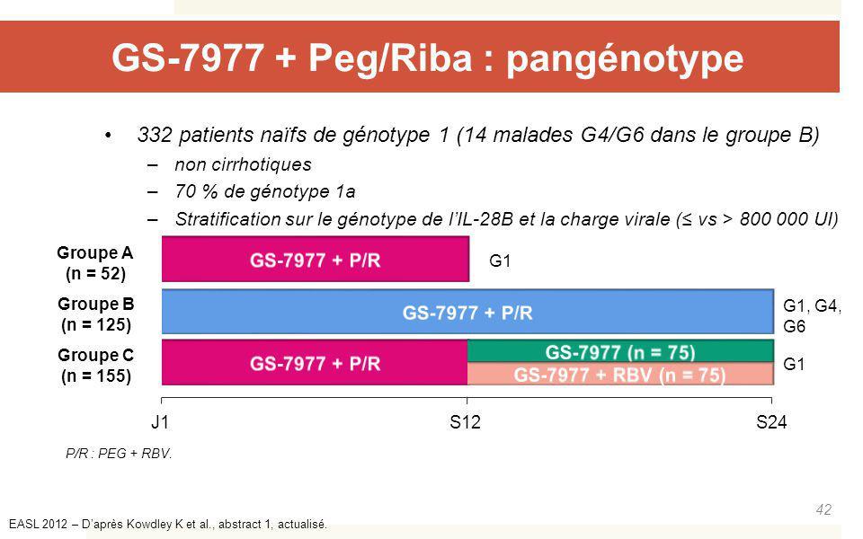 GS-7977 + Peg/Riba : pangénotype