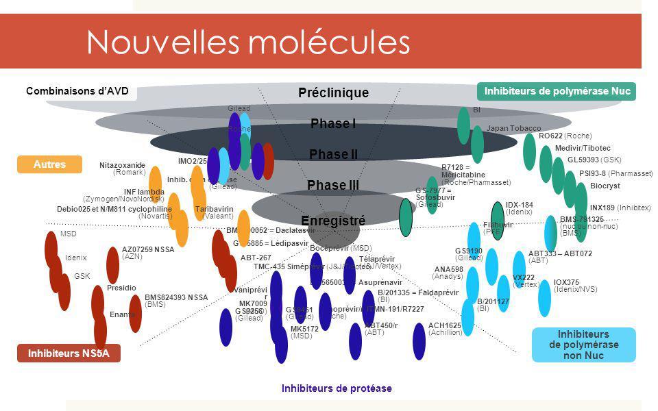 Nouvelles molécules Nouvelles molécules Préclinique Phase I Phase II