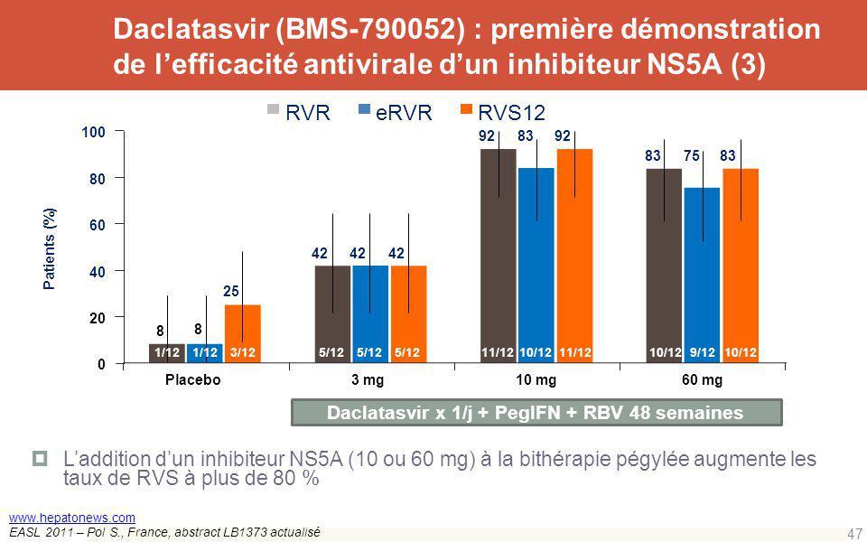 Daclatasvir x 1/j + PegIFN + RBV 48 semaines