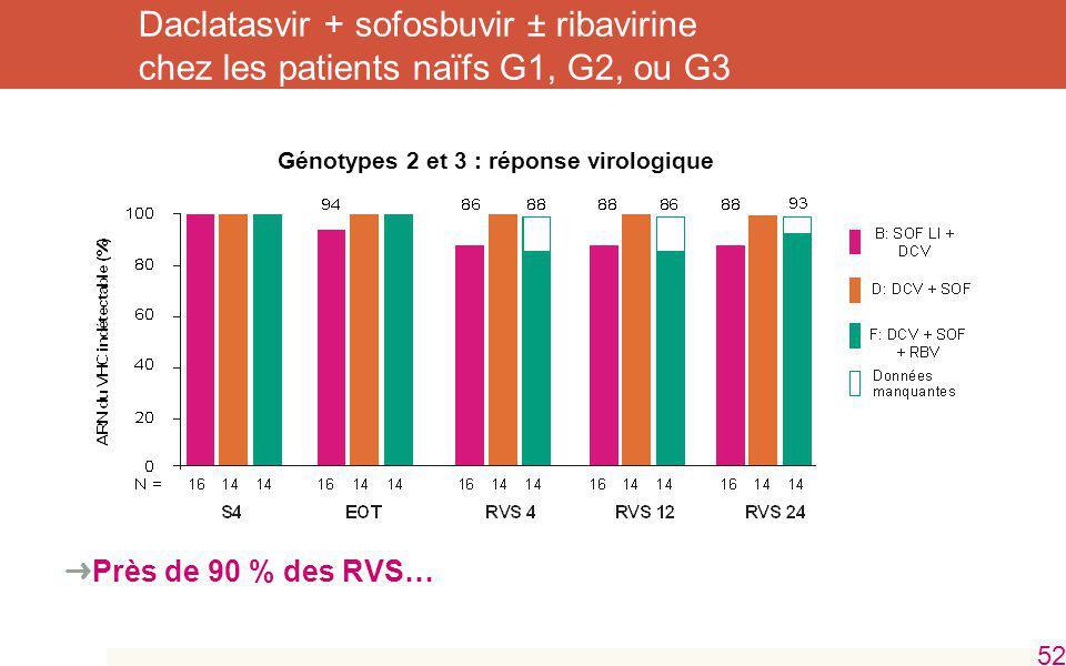 Génotypes 2 et 3 : réponse virologique