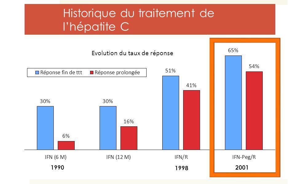 Historique du traitement de l'hépatite C
